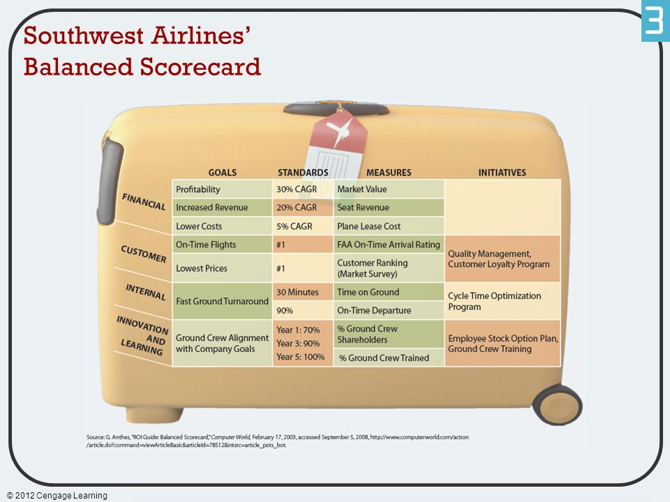 Southwest Airlines' Balanced Scorecard