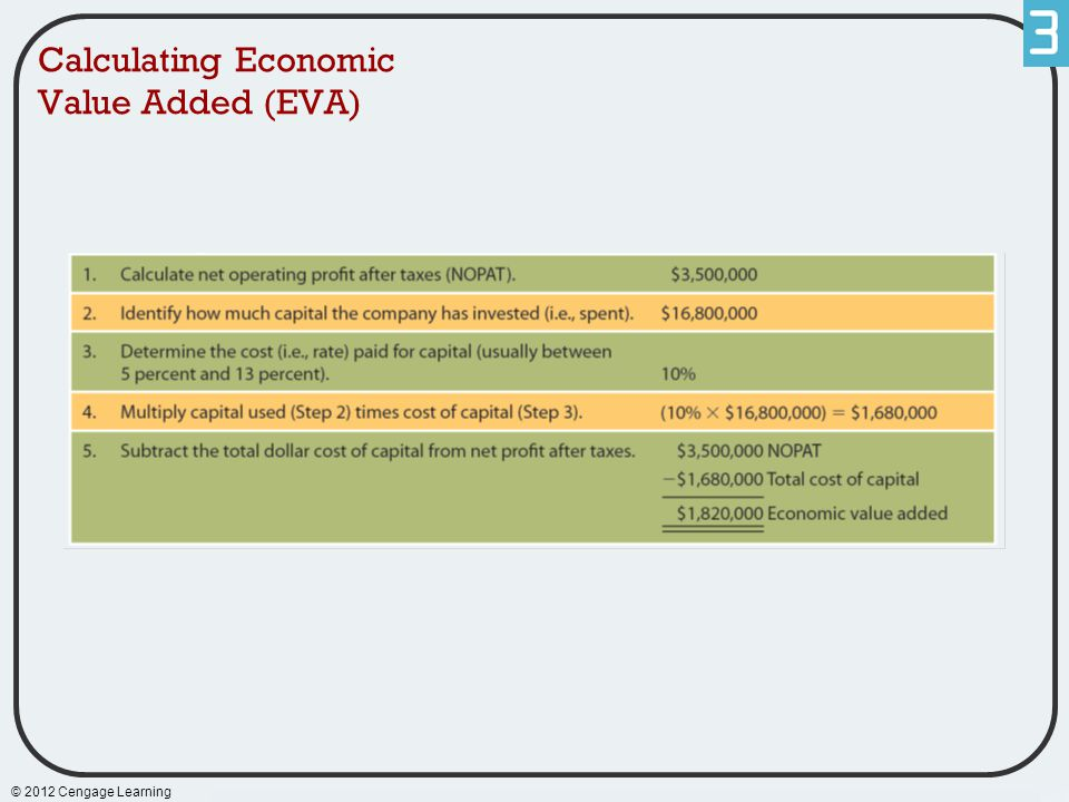 Calculating Economic Value Added (EVA)