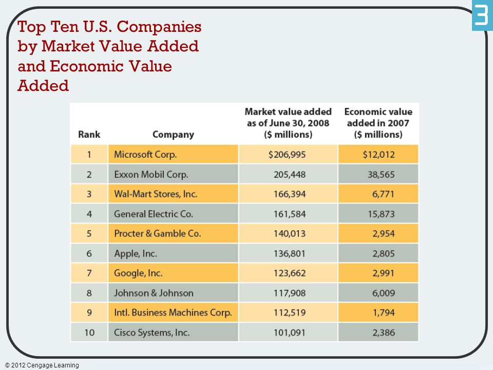 Top Ten U.S. Companies by Market Value Added and Economic Value Added