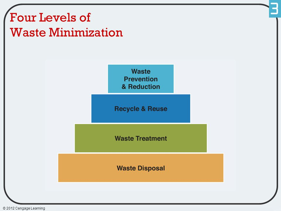 Four Levels of Waste Minimization