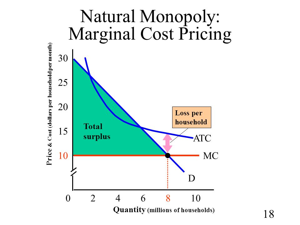 Natural Monopoly: Marginal Cost Pricing