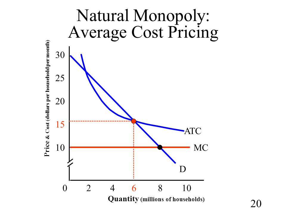 Natural Monopoly: Average Cost Pricing