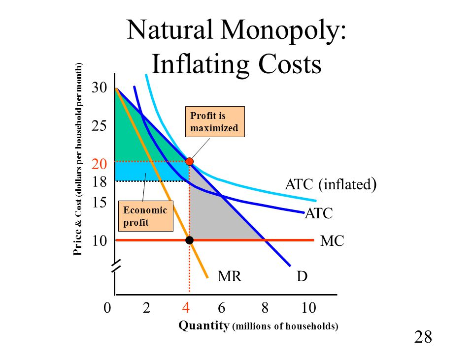 Natural Monopoly: Inflating Costs