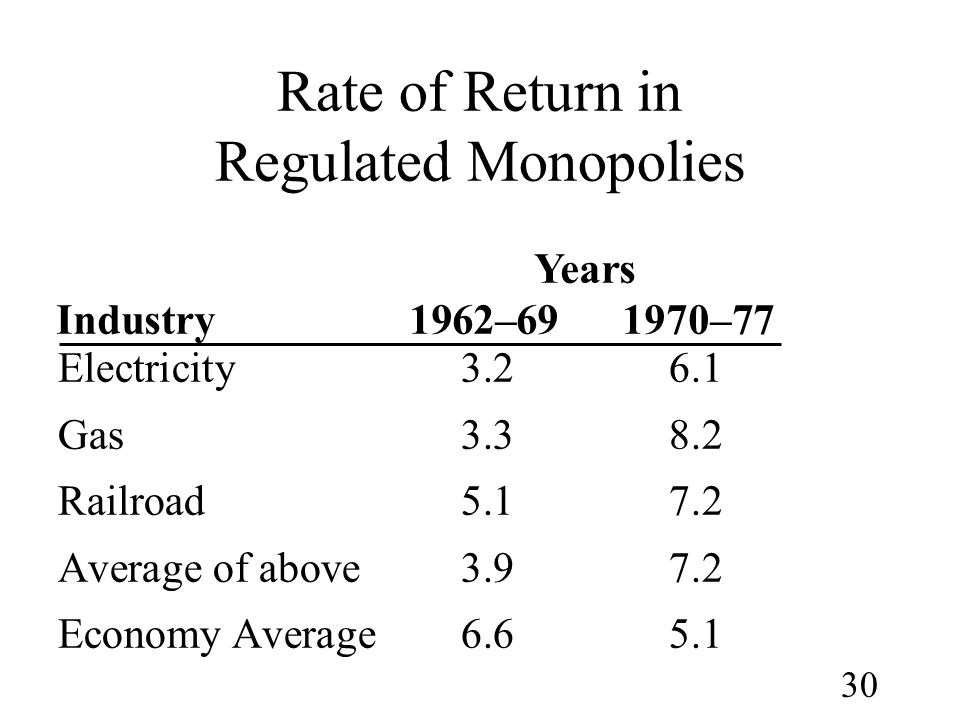 Rate of Return in Regulated Monopolies