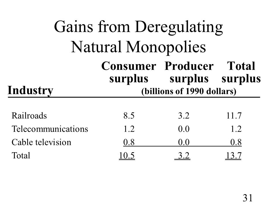 Gains from Deregulating Natural Monopolies