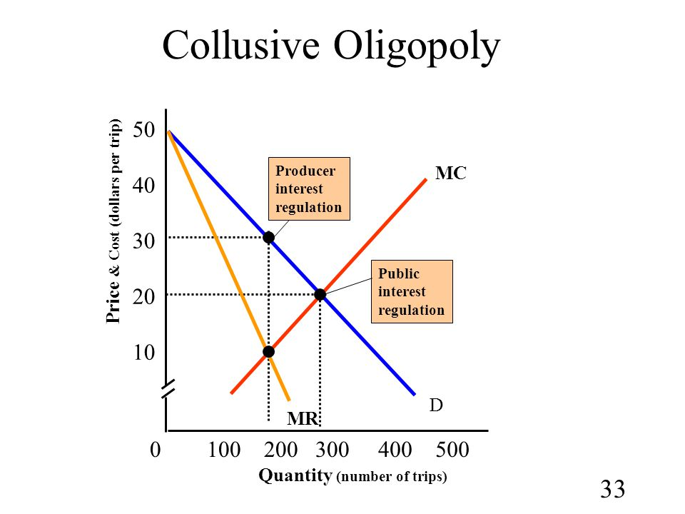 Collusive Oligopoly 50 40 30 20 10 100 200 300 400 500 MC