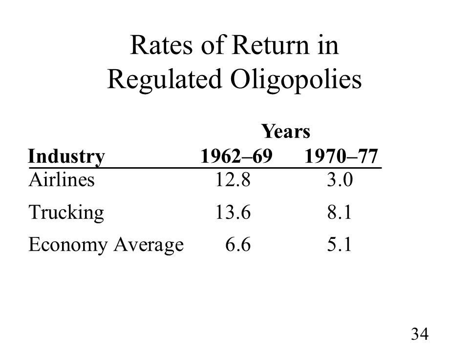 Rates of Return in Regulated Oligopolies