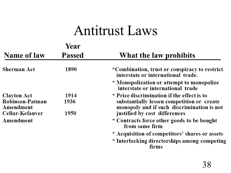 Antitrust Laws Year Name of law Passed What the law prohibits