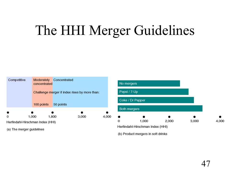 The HHI Merger Guidelines