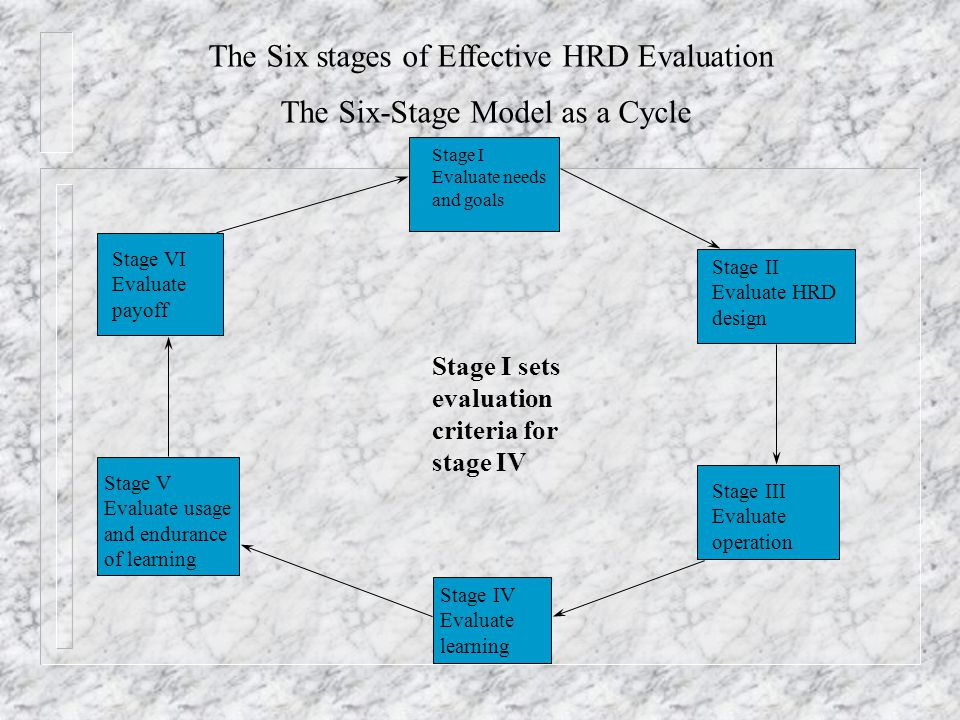 The Six stages of Effective HRD Evaluation