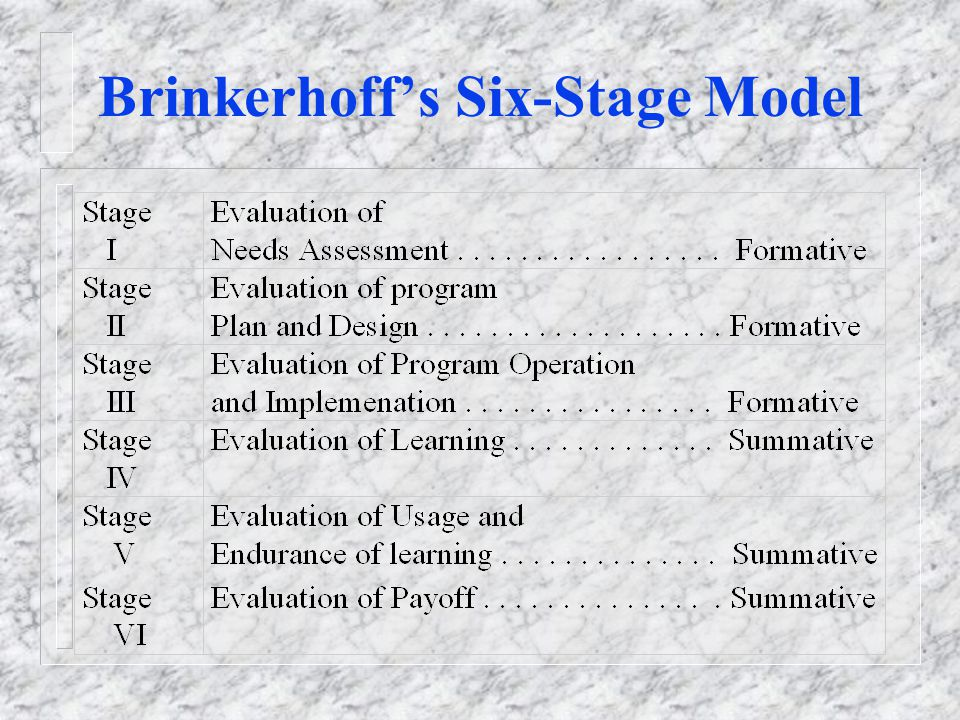 Brinkerhoff's Six-Stage Model