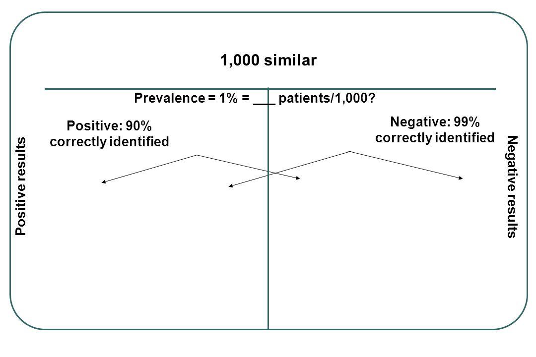 Negative: 99% correctly identified Positive: 90% correctly identified