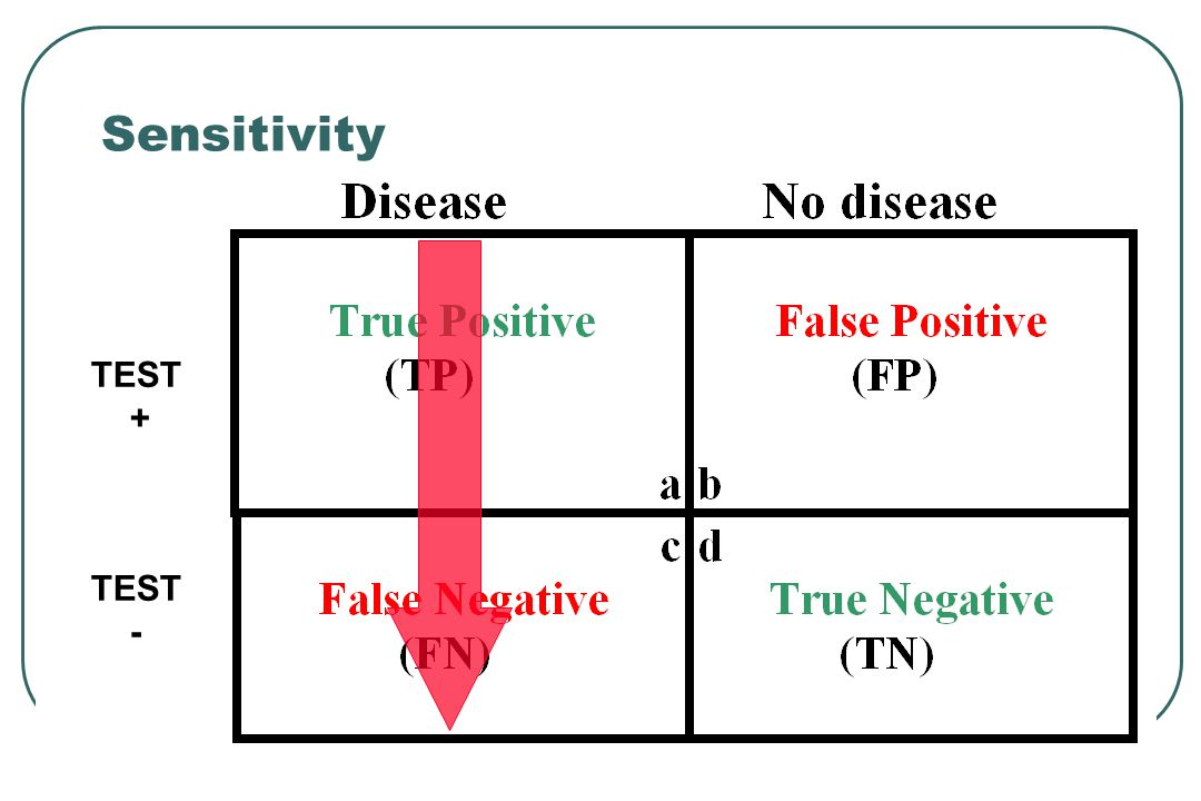 Sensitivity TEST + TEST -