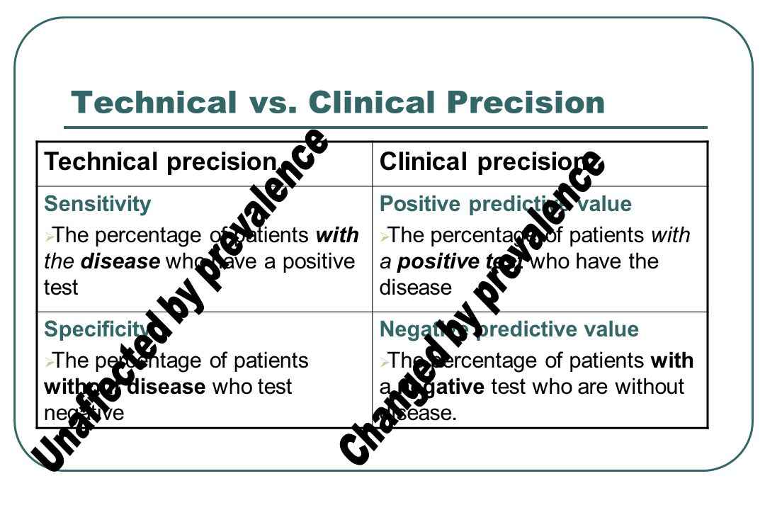 Technical vs. Clinical Precision
