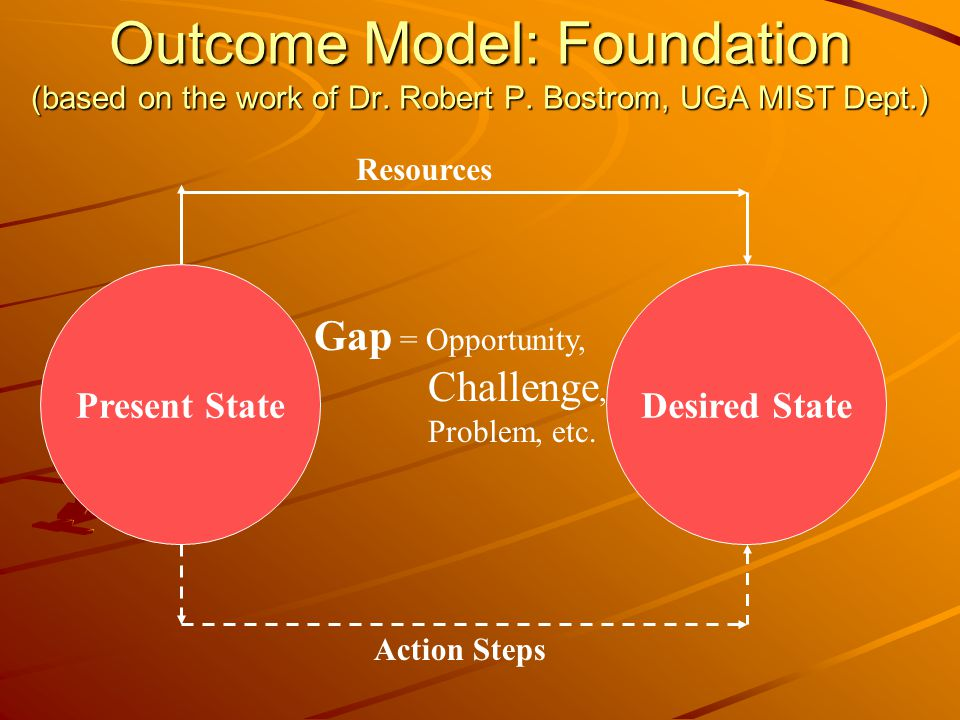 Outcome Model: Foundation (based on the work of Dr. Robert P