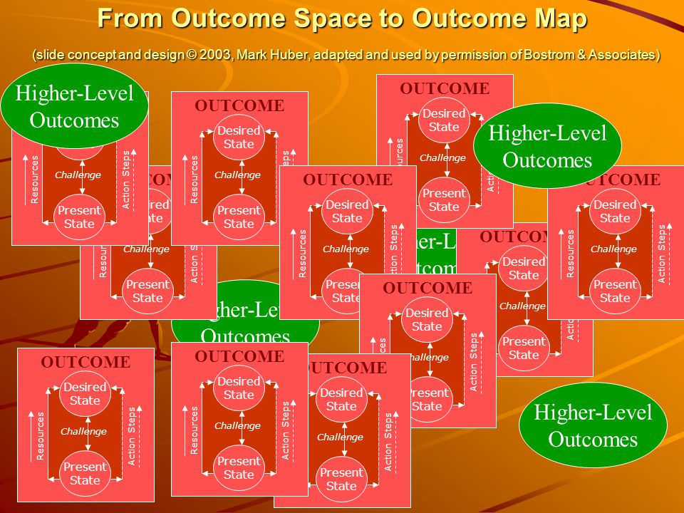 From Outcome Space to Outcome Map (slide concept and design © 2003, Mark Huber, adapted and used by permission of Bostrom & Associates)