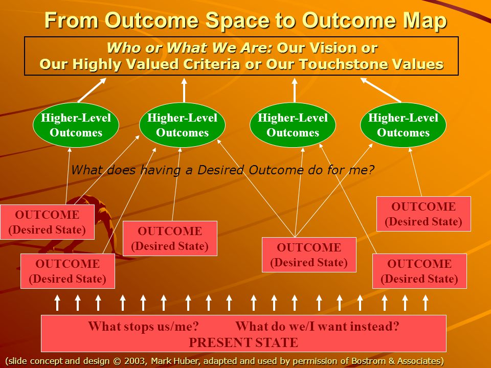 From Outcome Space to Outcome Map