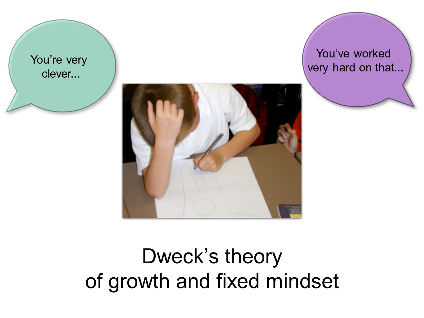 Dweck's theory of growth and fixed mindset