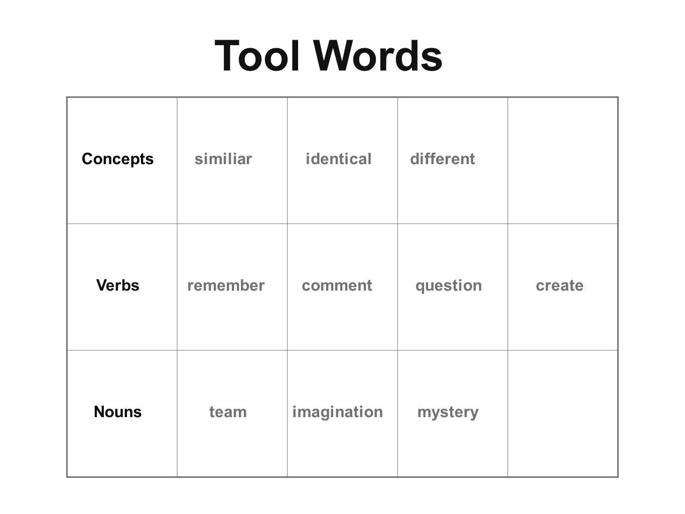 Tool Words Concepts similiar identical different Verbs remember