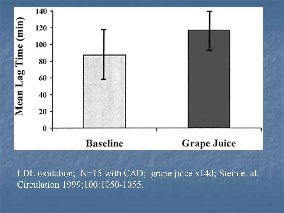 LDL oxidation; N=15 with CAD; grape juice x14d; Stein et al
