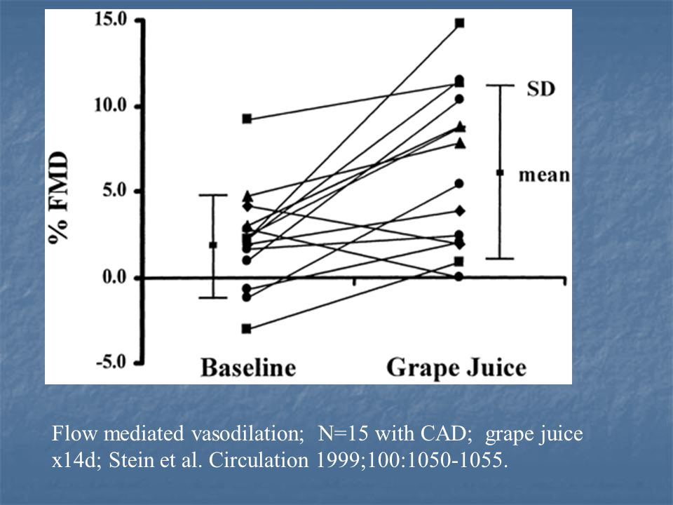 Ultrasound measured Flow mediated vasodilation; N=15 with CAD; grape juice x14d; Stein et al.