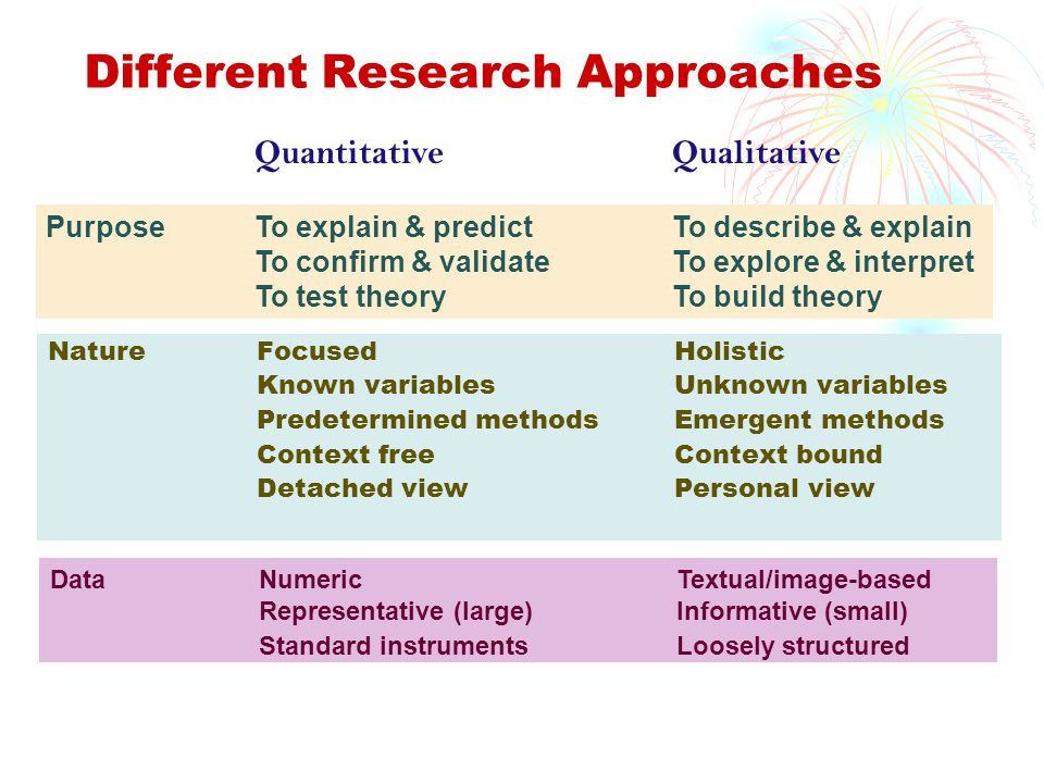 Different Research Approaches