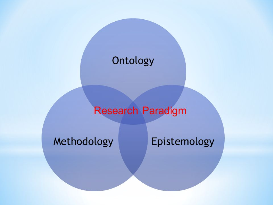 Ontology Epistemology Methodology Research Paradigm