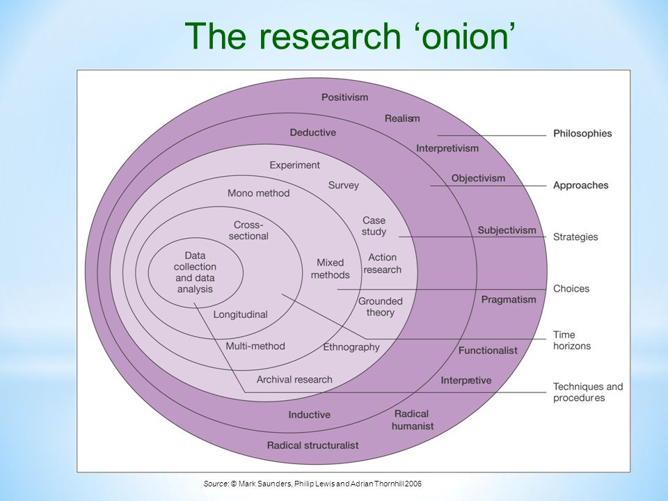 The research 'onion' Source: © Mark Saunders, Philip Lewis and Adrian Thornhill 2006