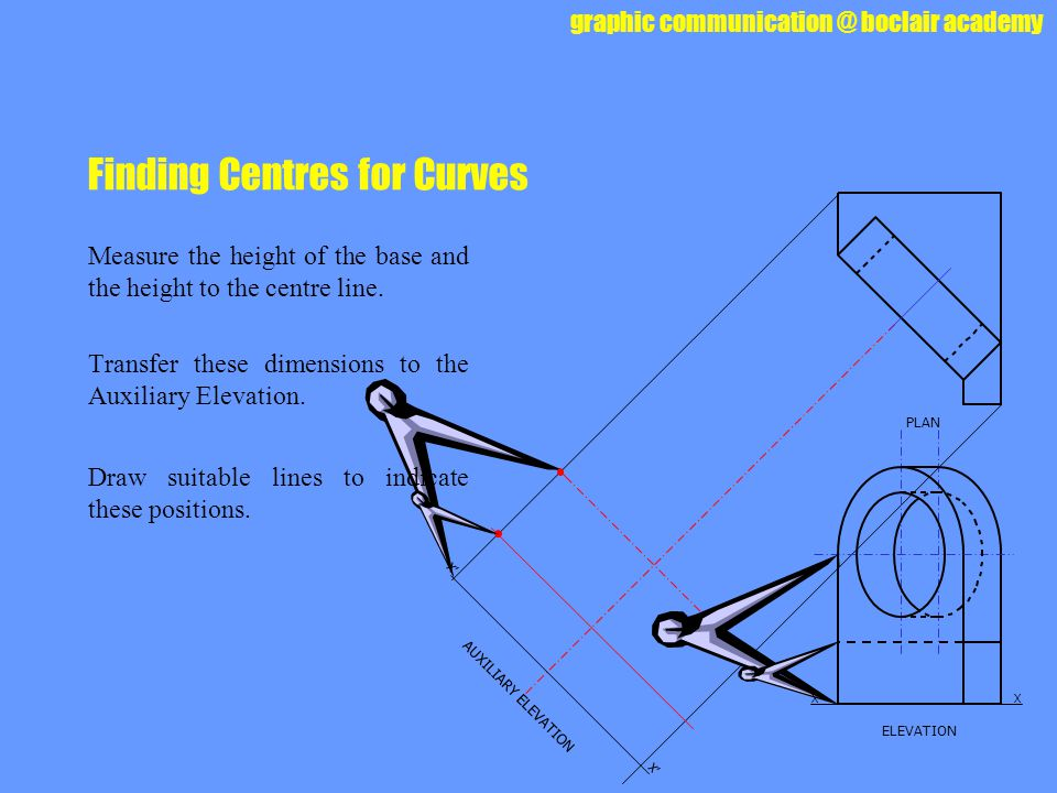 Finding Centres for Curves