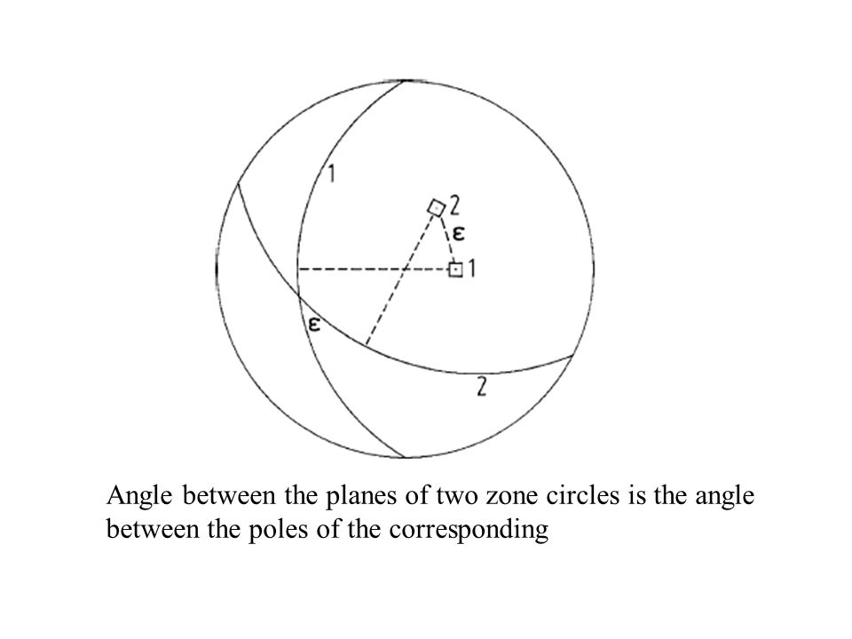 Angle between the planes of two zone circles is the angle