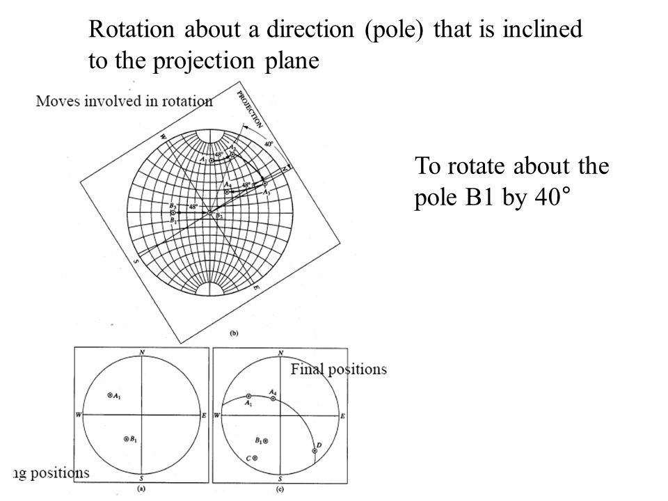 Rotation about a direction (pole) that is inclined to the projection plane