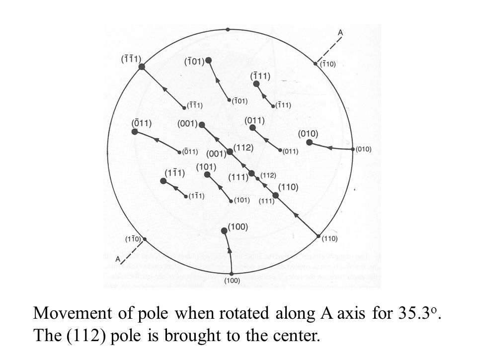 Movement of pole when rotated along A axis for 35.3o.