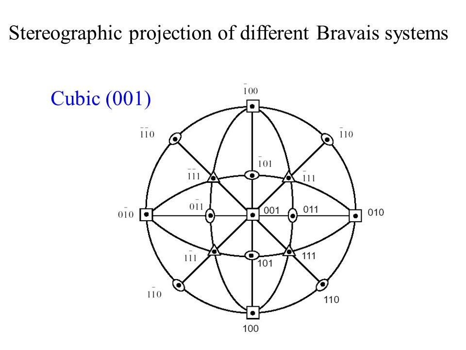 Stereographic projection of different Bravais systems