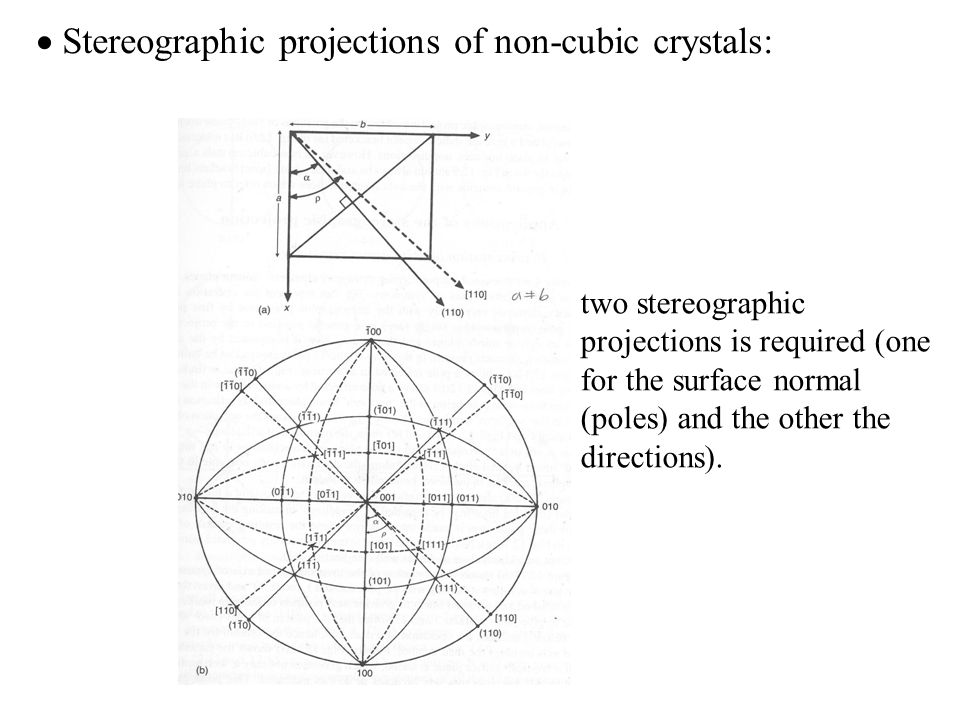  Stereographic projections of non-cubic crystals:
