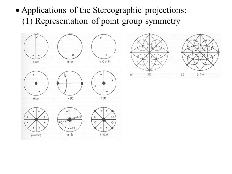  Applications of the Stereographic projections:
