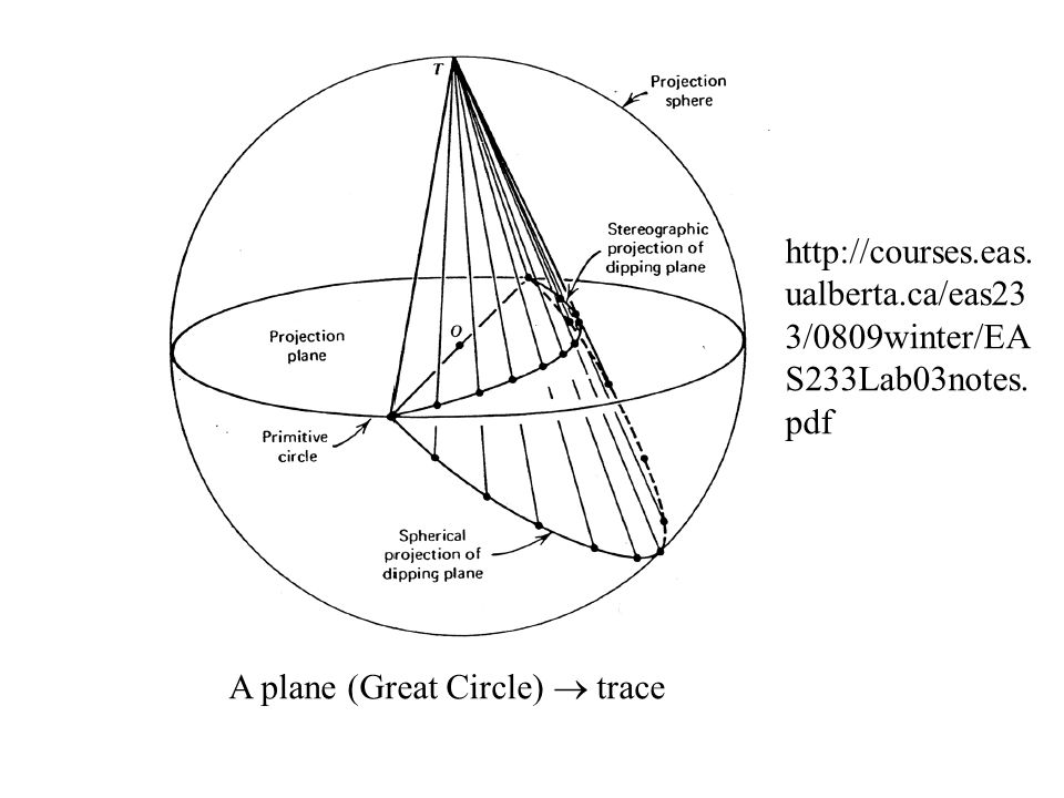 A plane (Great Circle)  trace