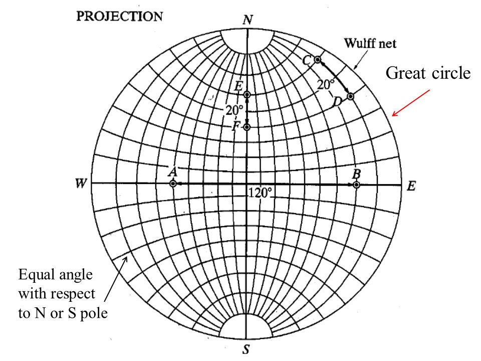 Great circle Equal angle with respect to N or S pole