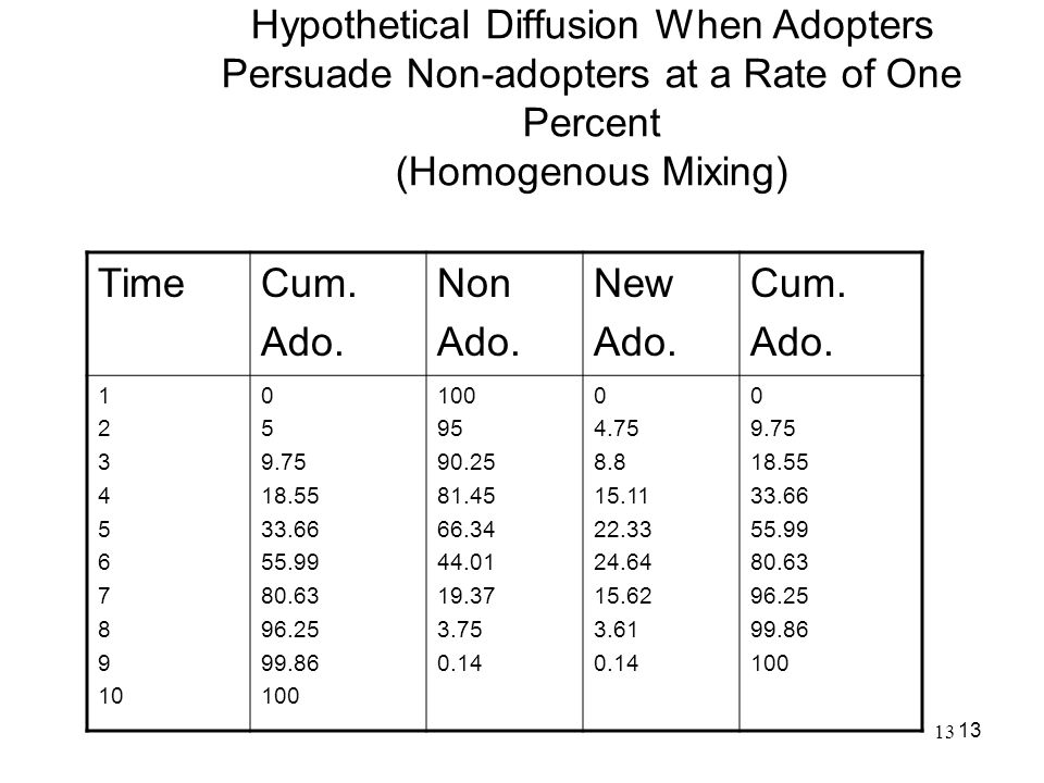 Hypothetical Diffusion When Adopters Persuade Non-adopters at a Rate of One Percent (Homogenous Mixing)