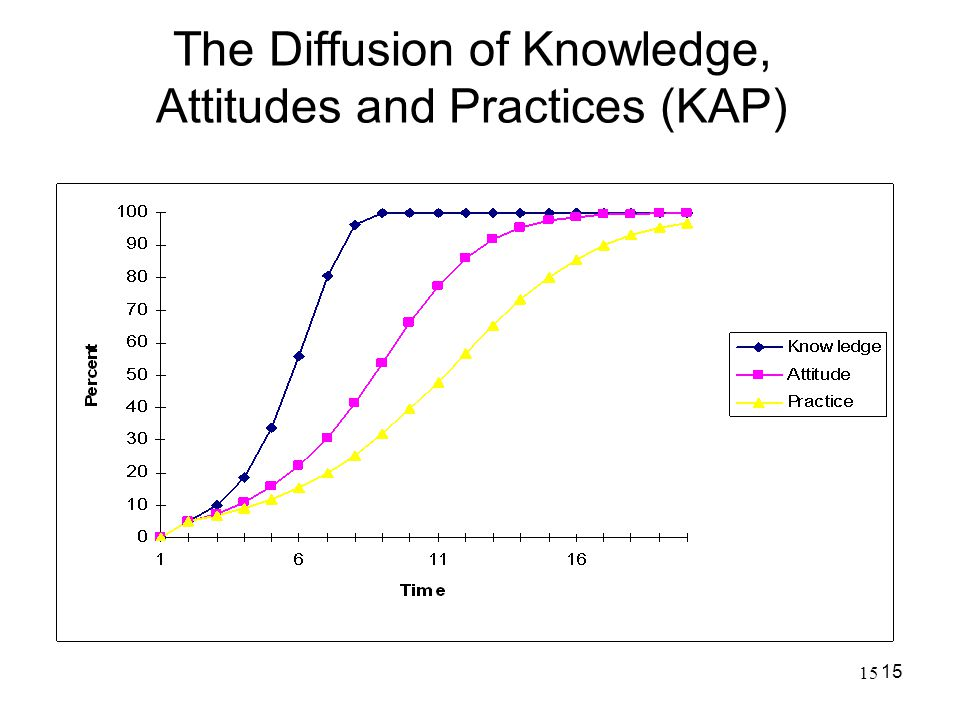 The Diffusion of Knowledge, Attitudes and Practices (KAP)