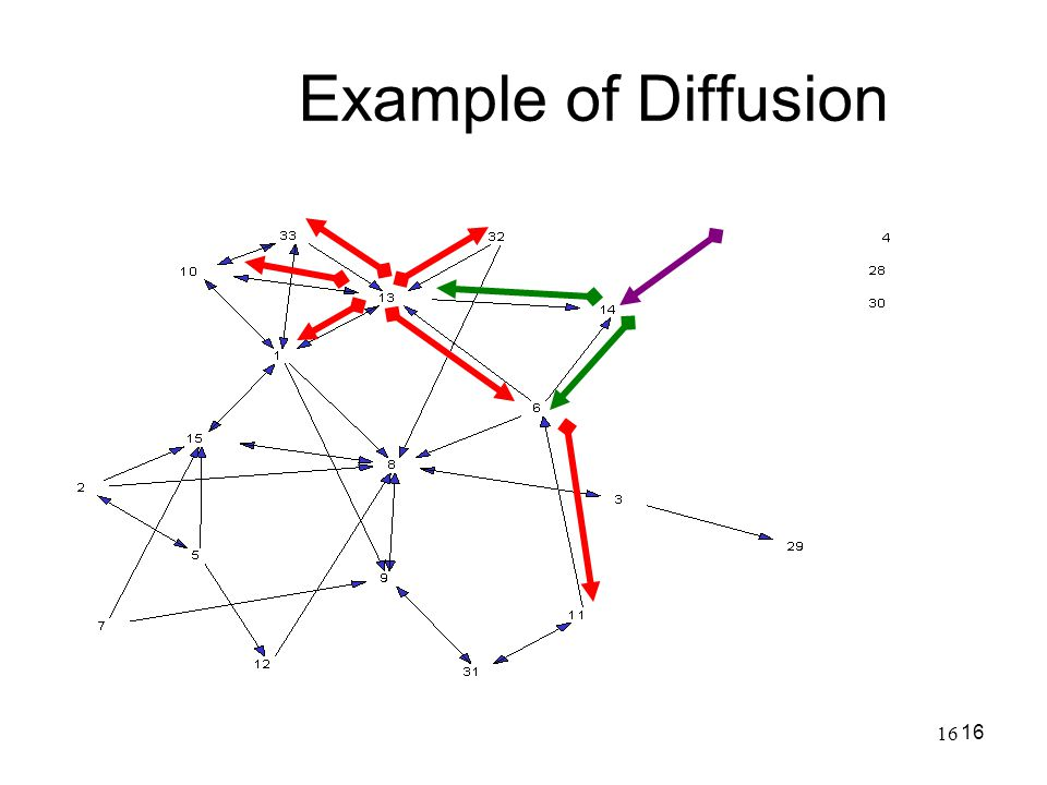 Example of Diffusion 16 16