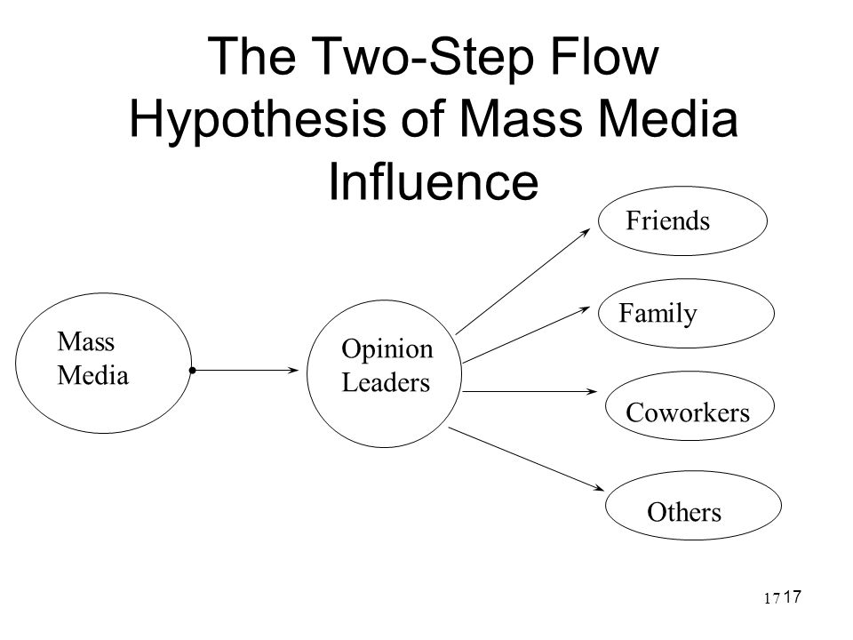 The Two-Step Flow Hypothesis of Mass Media Influence