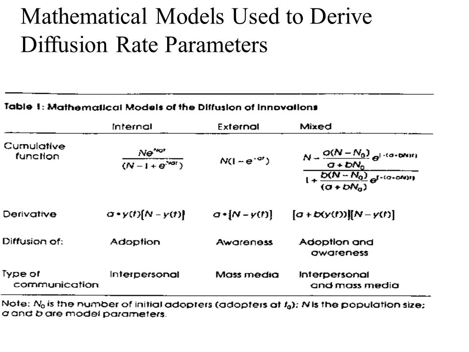 Mathematical Models Used to Derive Diffusion Rate Parameters