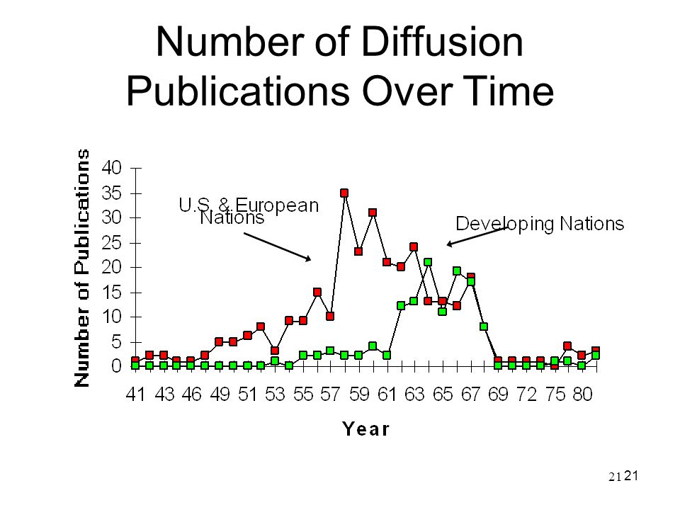 Number of Diffusion Publications Over Time