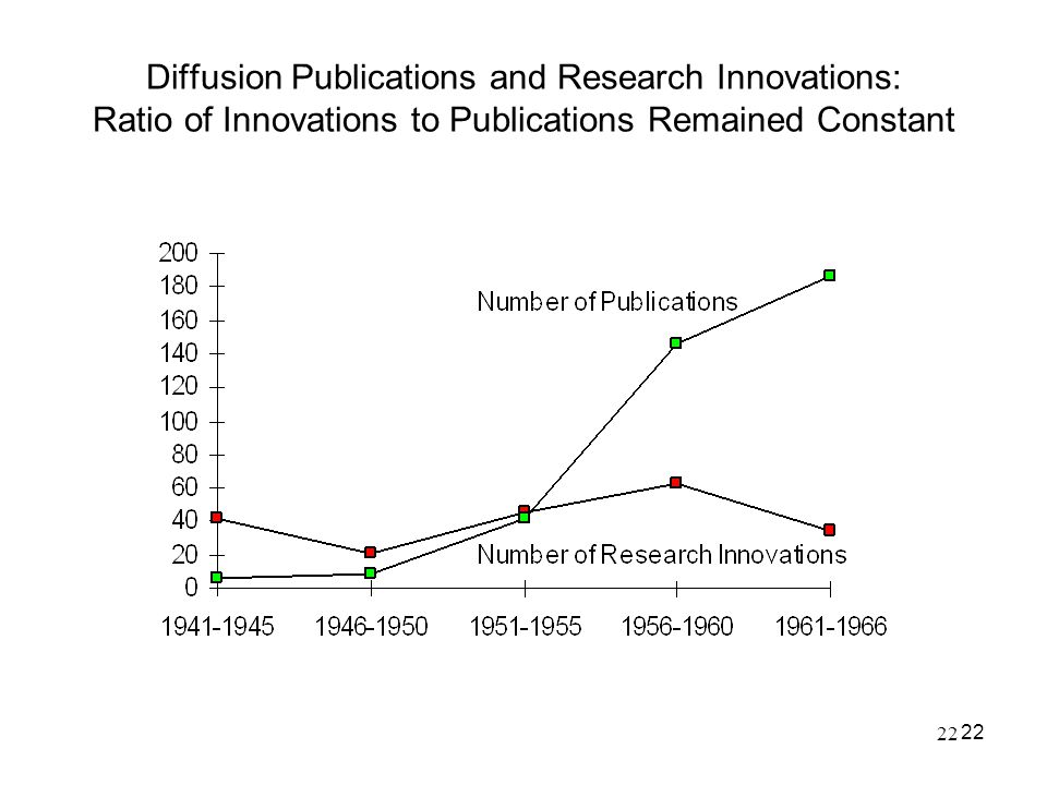 Diffusion Publications and Research Innovations: Ratio of Innovations to Publications Remained Constant