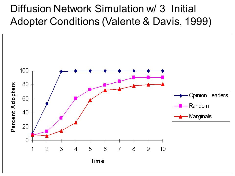 Diffusion Network Simulation w/ 3 Initial Adopter Conditions (Valente & Davis, 1999)