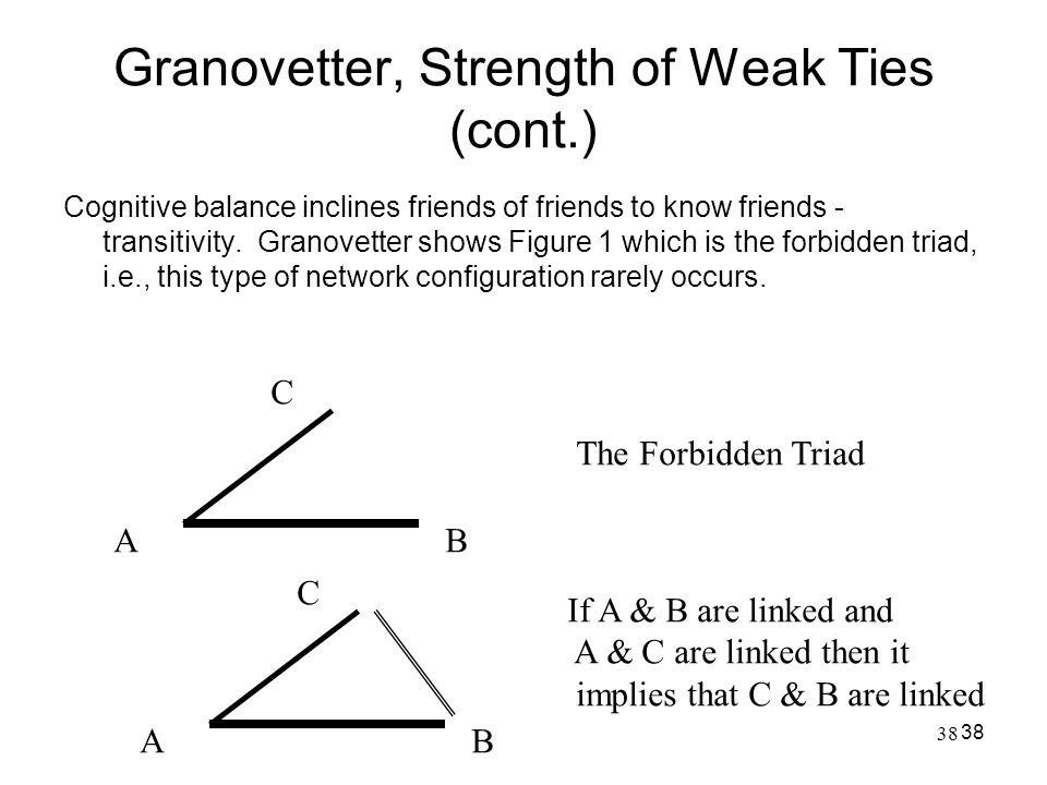Granovetter, Strength of Weak Ties (cont.)