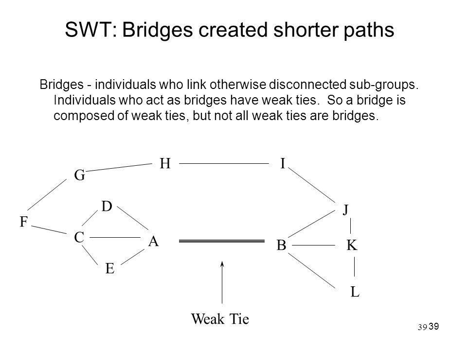 SWT: Bridges created shorter paths