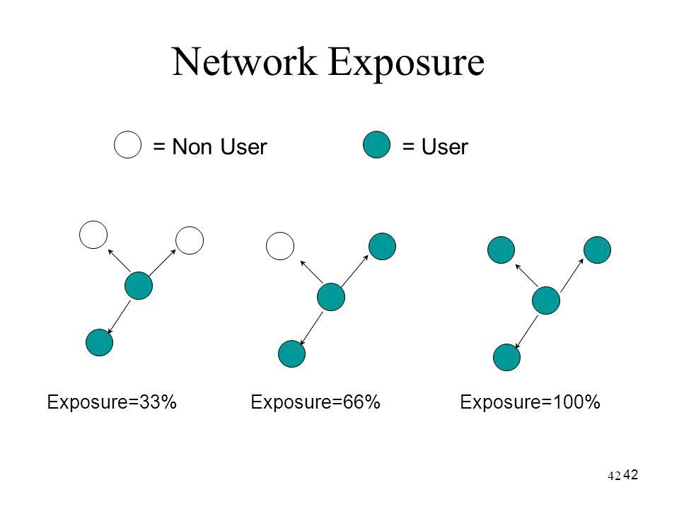 Network Exposure = Non User = User Exposure=33% Exposure=66%