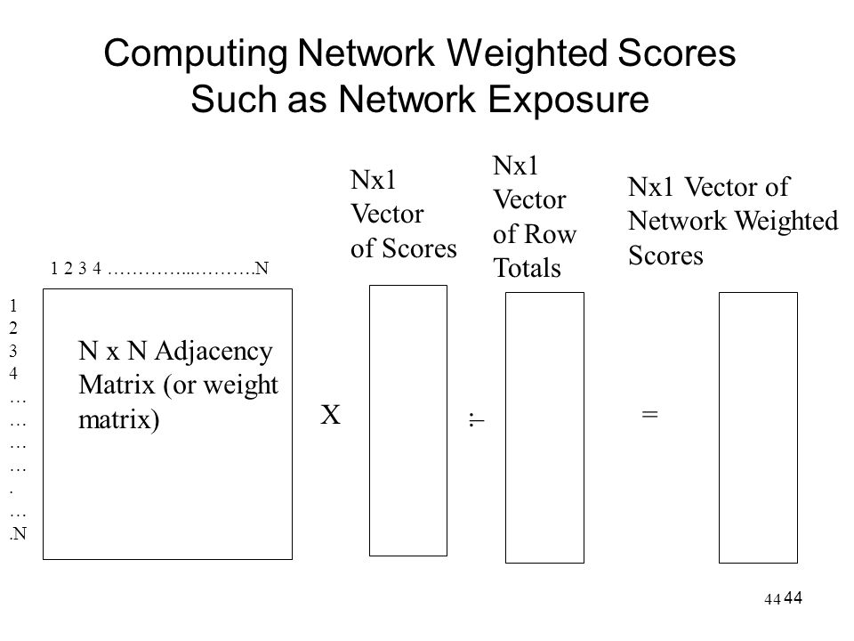 Computing Network Weighted Scores Such as Network Exposure