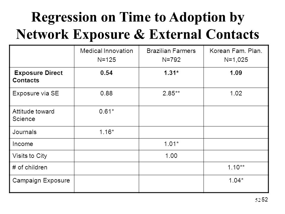 Regression on Time to Adoption by Network Exposure & External Contacts